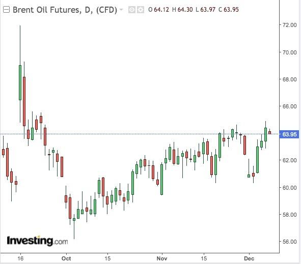 Brent Oil Futures