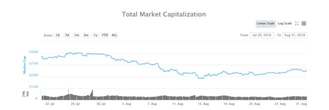 bitcoin perdente valore