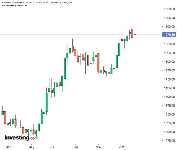 Prezzi settimanali dei future dell'oro