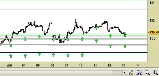 future Long-Term Euro BTP scad.09/19, grafico a candele da 30 min. Prezzi fino al 13/06/19, ore 9.03, last 130.70