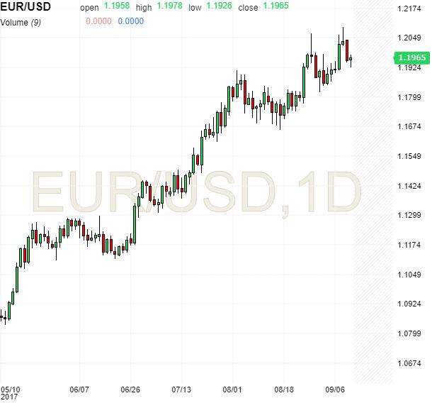 EUR/USD grafico su tf giornaliero