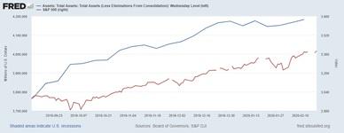 Bilancio Fed rispetto all'indice SPX