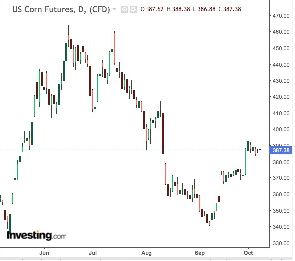 Corn Daily Chart - Powered by TradingView