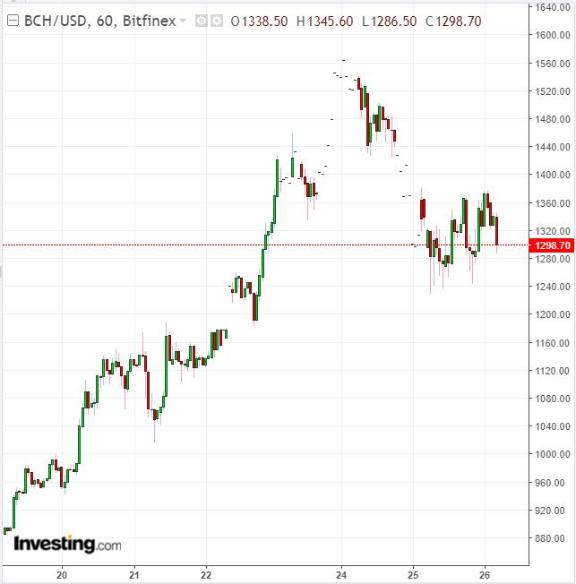 trade bitcoins uae