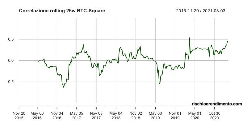 società bitcoin mercato azionario cryptopia bitcoin tassa di deposito