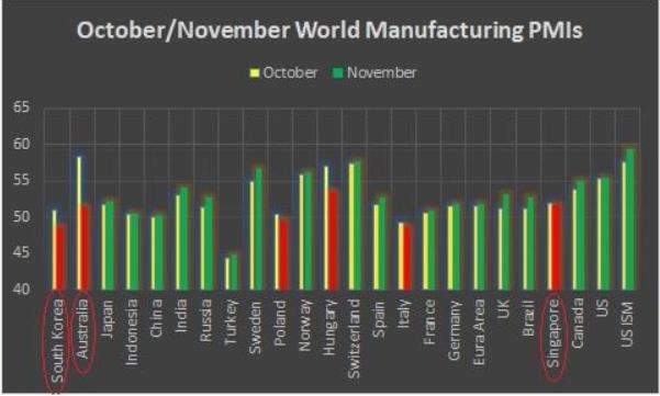 PMI  manifatturieri