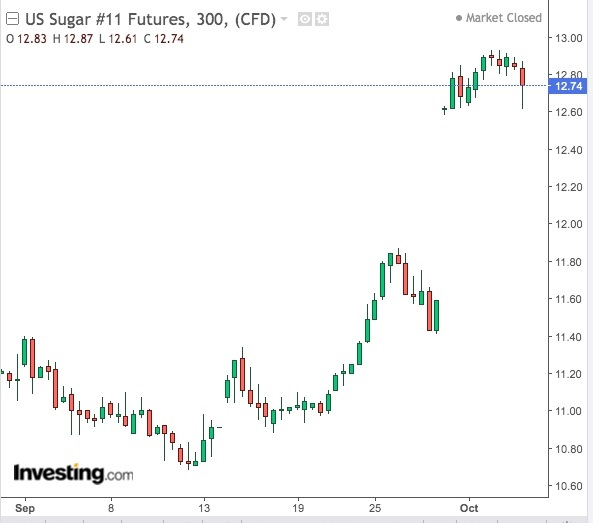 Sugar 300-Min Chart - Powered by TradingView