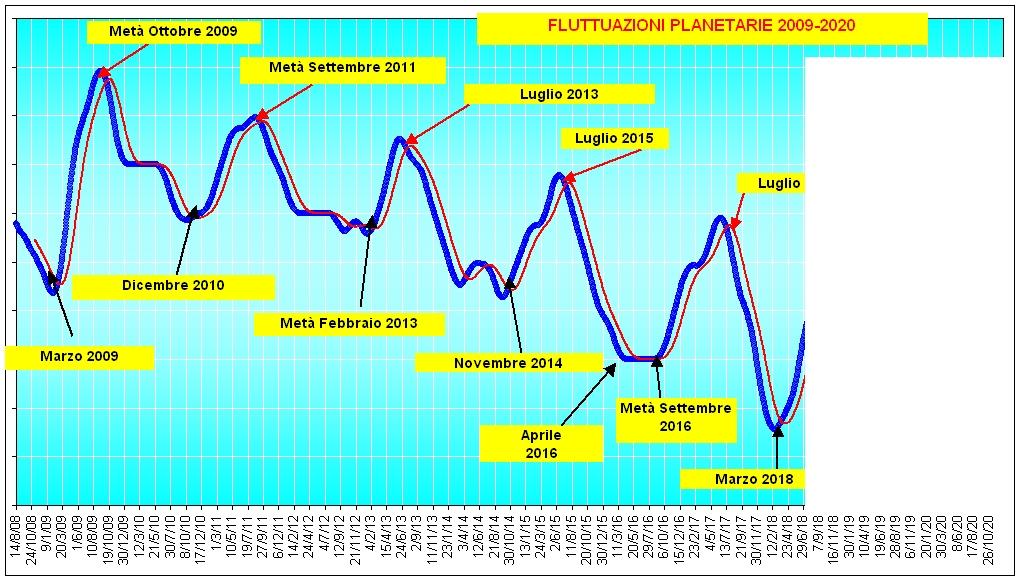 Fluttuazione planetaria