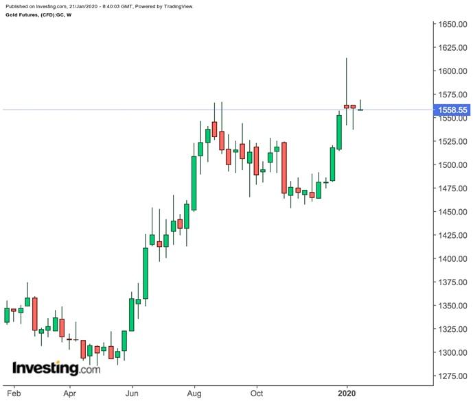 Prezzi settimanali future oro