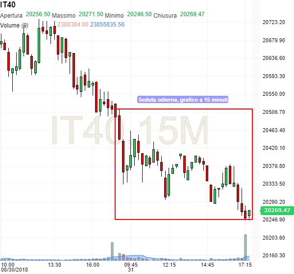 0b8c37cb3f Indice FTSE MIB, cautamente down in attesa di Fitch… | Investing.com