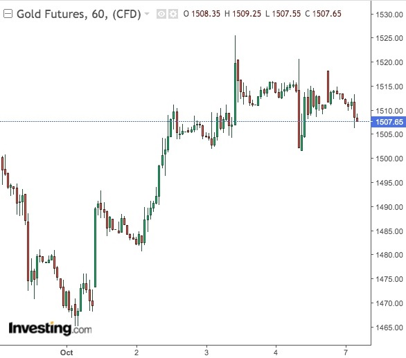 Gold 60-Min Chart