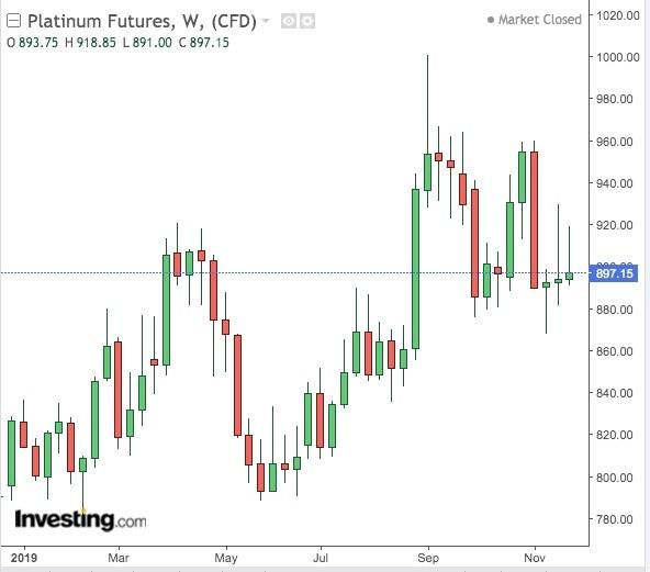 Platinum Weekly Chart
