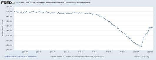 Asset totali Fed 2014-2020