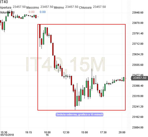 Future FTSE MIB, grafico a 15 minuti