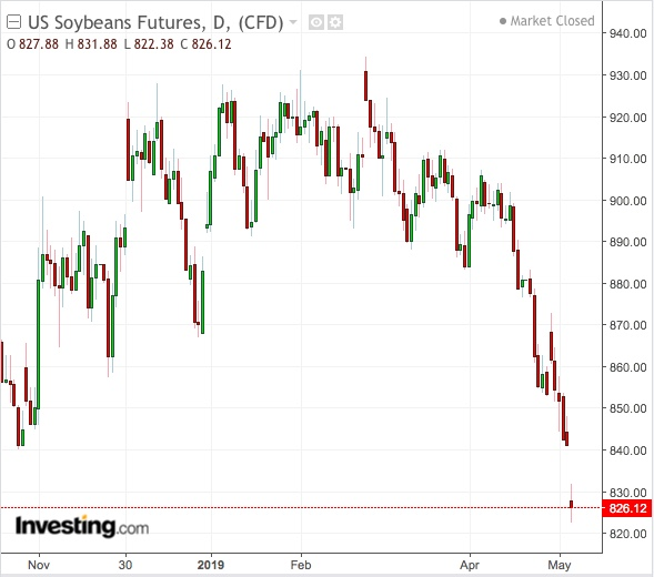 Soybeans Daily Chart - Powered by TradingView