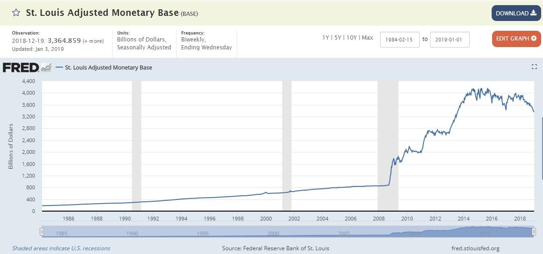 monetary base US dollar